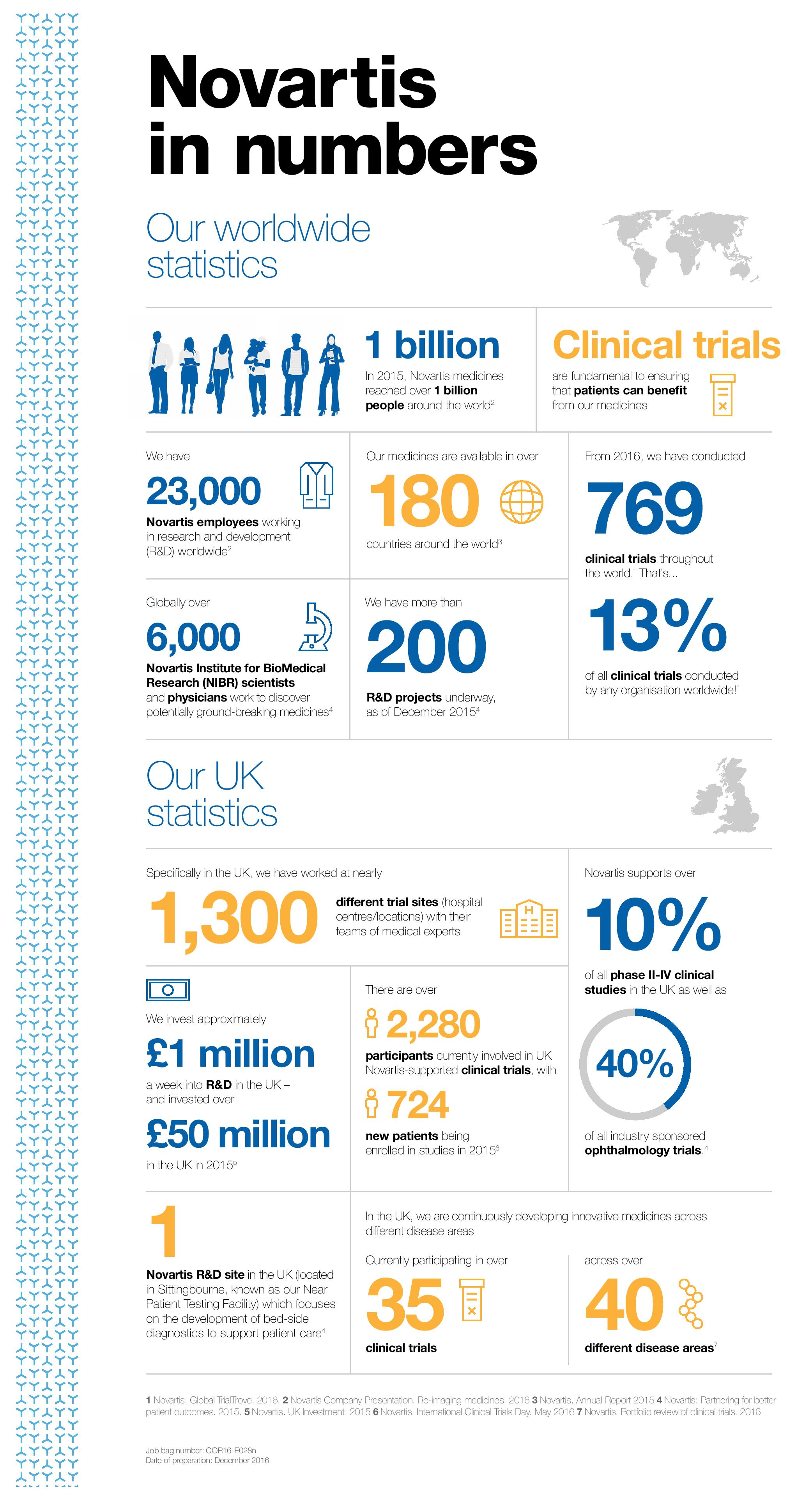 novartis-in-numbers-image